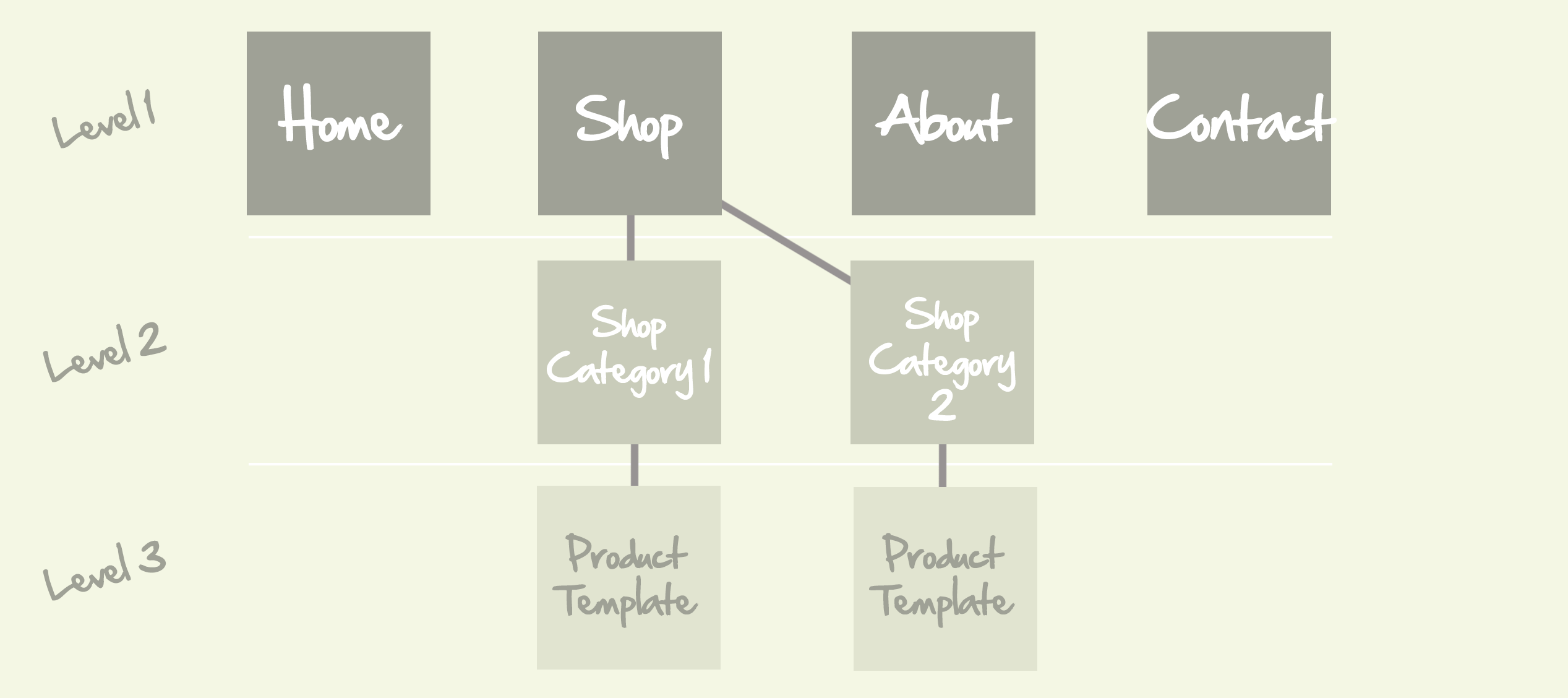 Design Process Summary Diagram
