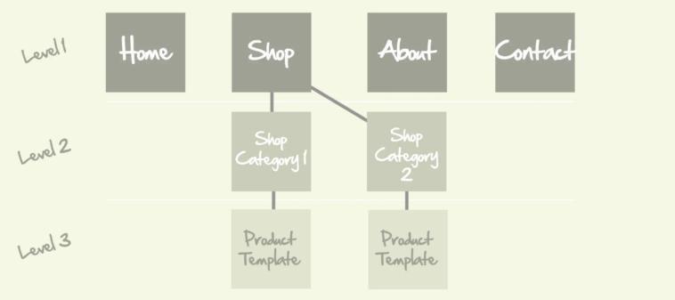 Web Design Architecture
