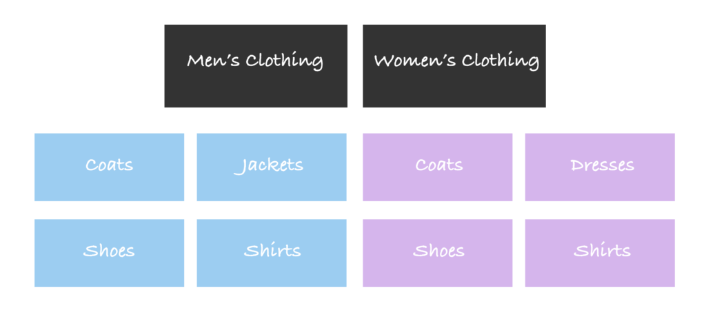 eCommerce Product Category Diagram