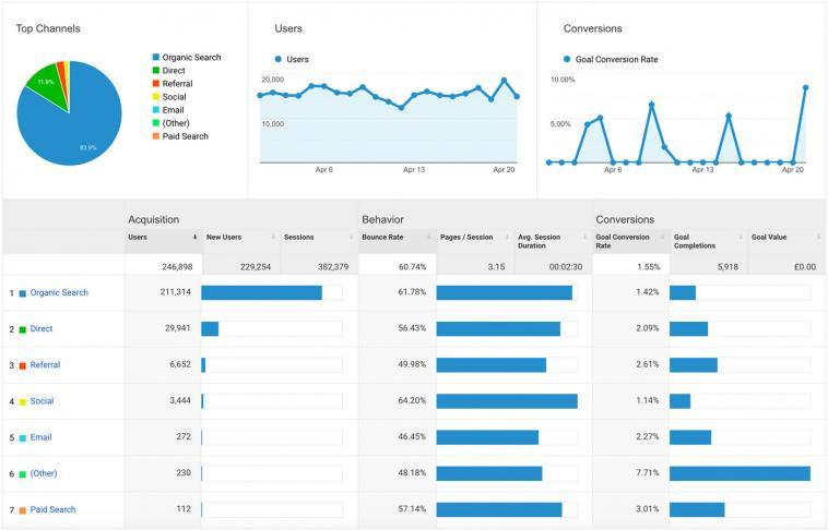 A Google Analytics channel report